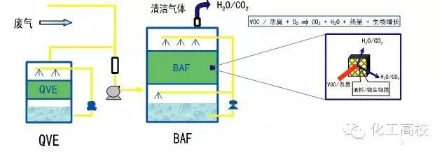 46种废气处理工艺流程图